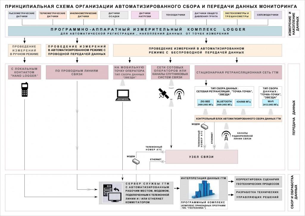 Геотехнический мониторинг: автоматизированный сбор и передача данных